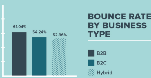 bounce rate benchmarking