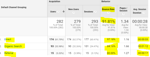Bounce rate google analytics