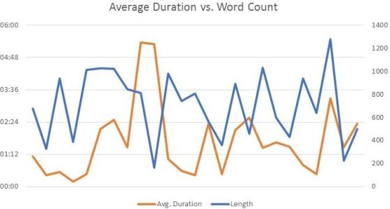 Average Duration vs Word Count