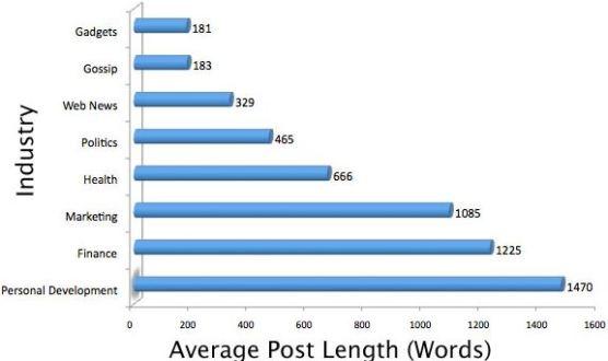 Average Word count niche