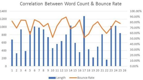 Bounce Rate vs Word Count