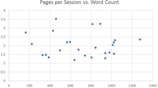 Pages per session vs Word Count