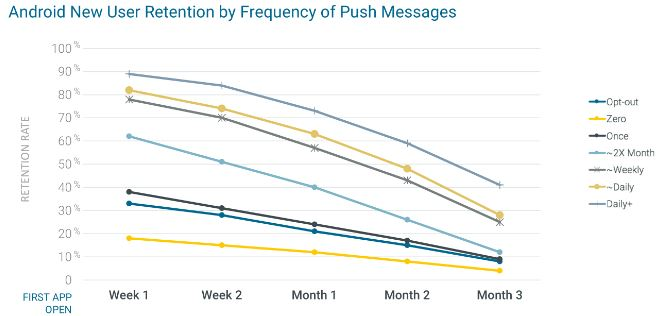Android Push Messages Retention