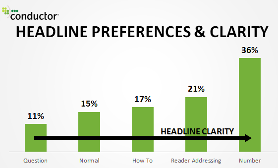 Headlines to increase CTR