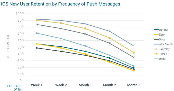 iOS Push Messages Retention