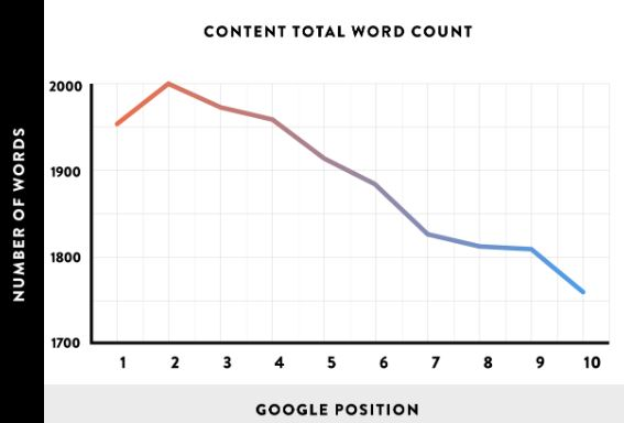 On-Page SEO Article Length