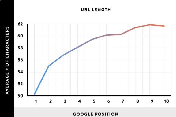 On-Page SEO Techniques Url Length
