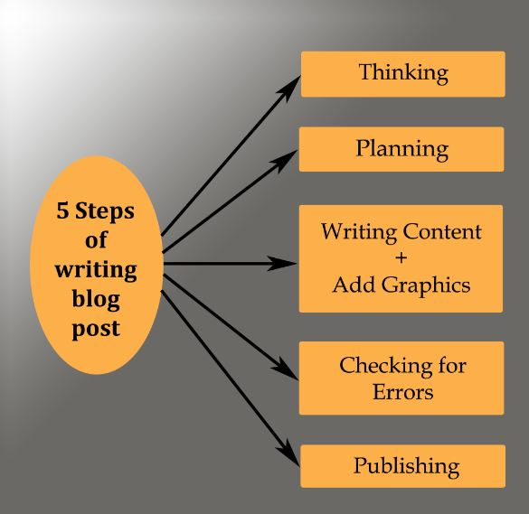 How to Write Good Blog Post