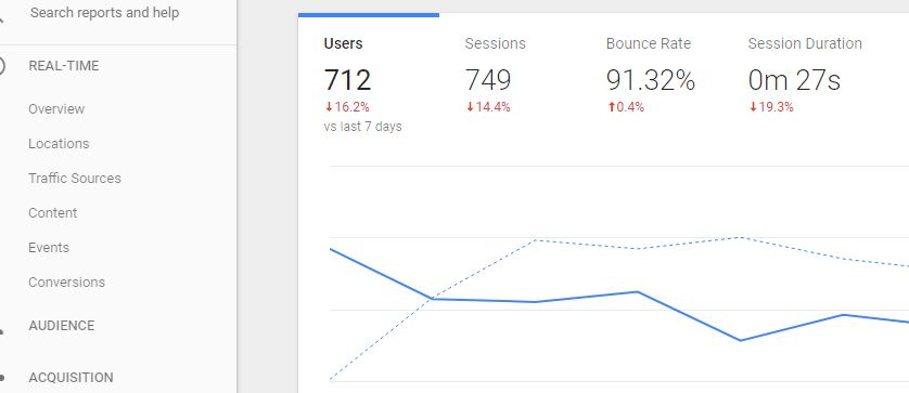 Tutorial on Google Analytics